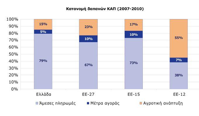 Κατανομή δαπανών ΚΑΠ