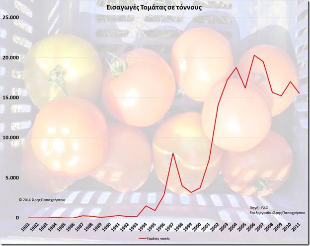 Εισαγωγές Φρέσκιας Τομάτας σε τόνους την 30ετία 1981-2011