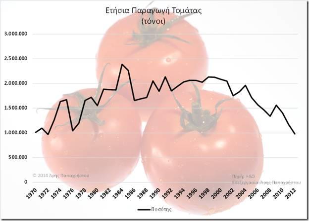 Ετήσια Παραγωγή Τομάτας σε τόνους 1970-2012